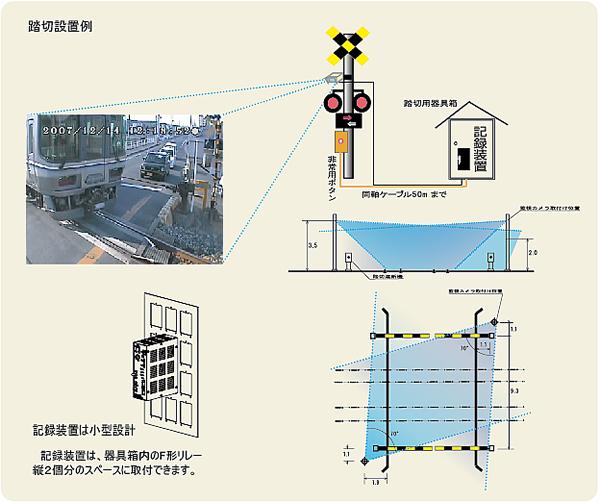 踏切用監視カメラシステム構成例