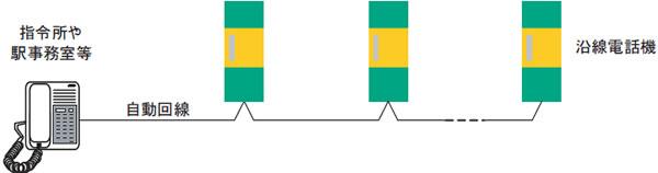沿線電話機システム構成例